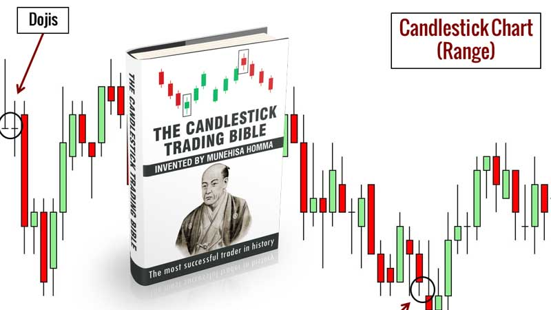 downloa The Candlestick Trading Bible pdf